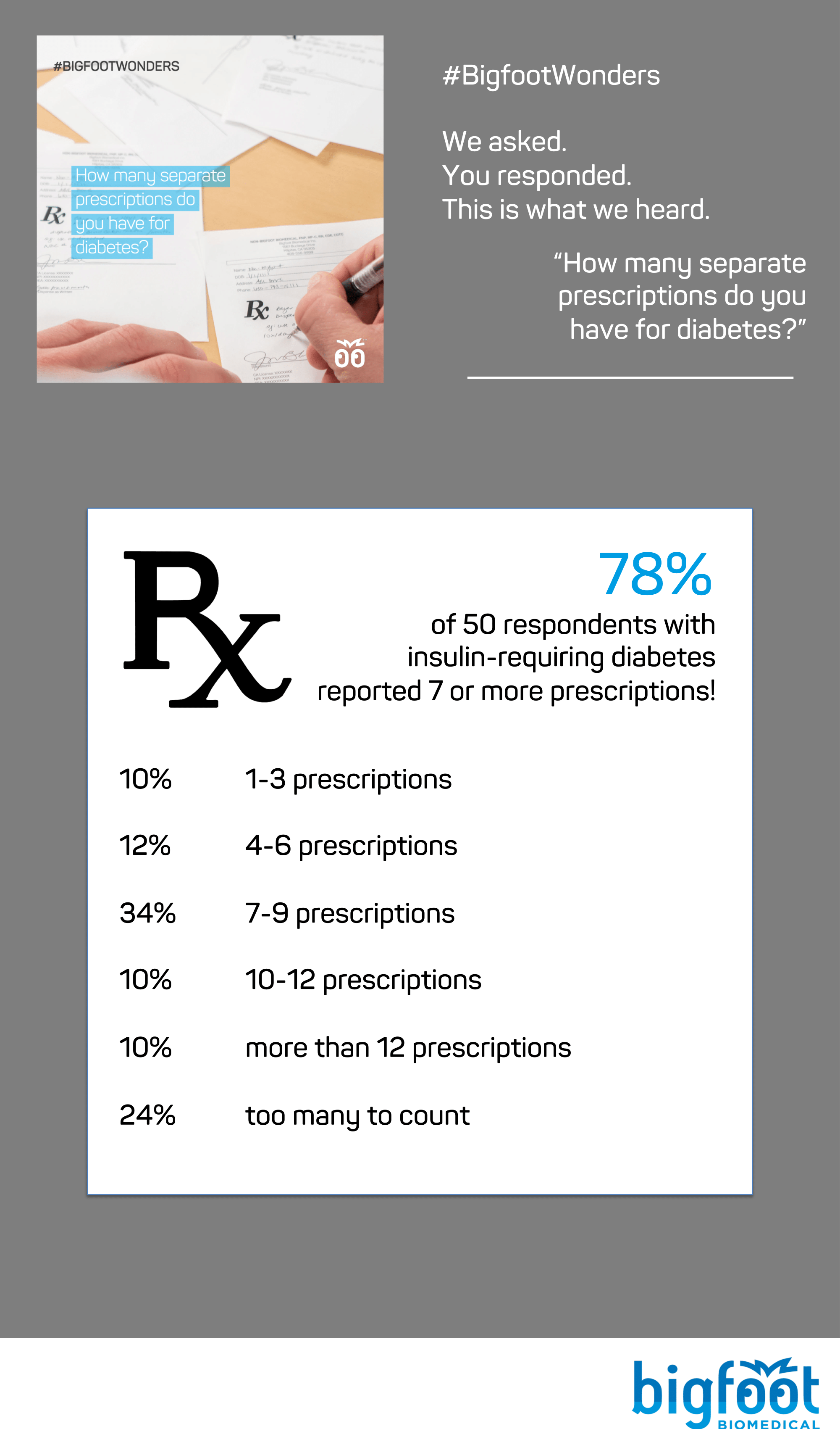 78% of 50 respondents with insulin-requiring diabetes reported having 7 or more prescriptions to manage, with the most common number being 7-9 separate prescriptions (34%).
