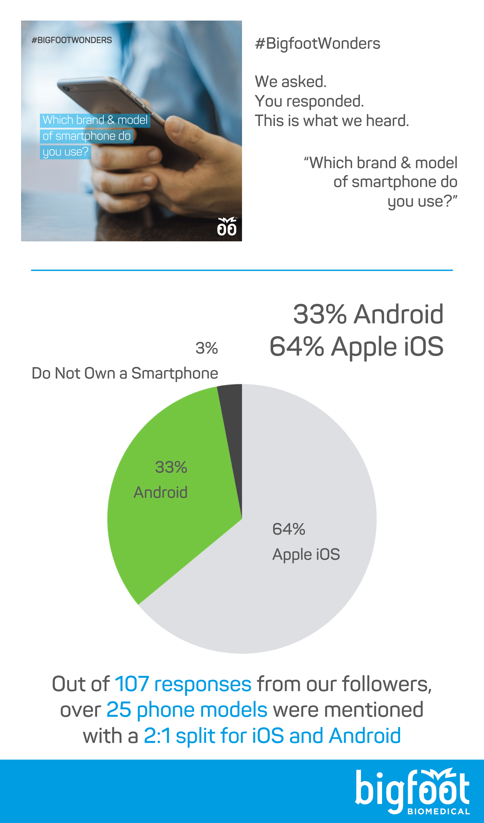 Of 107 responses, over 25 models of phone were mentioned, with a 2:1 split for iOS vs Android, 64% Apple, 33% Android, 3% flip phone or no smartphone at all