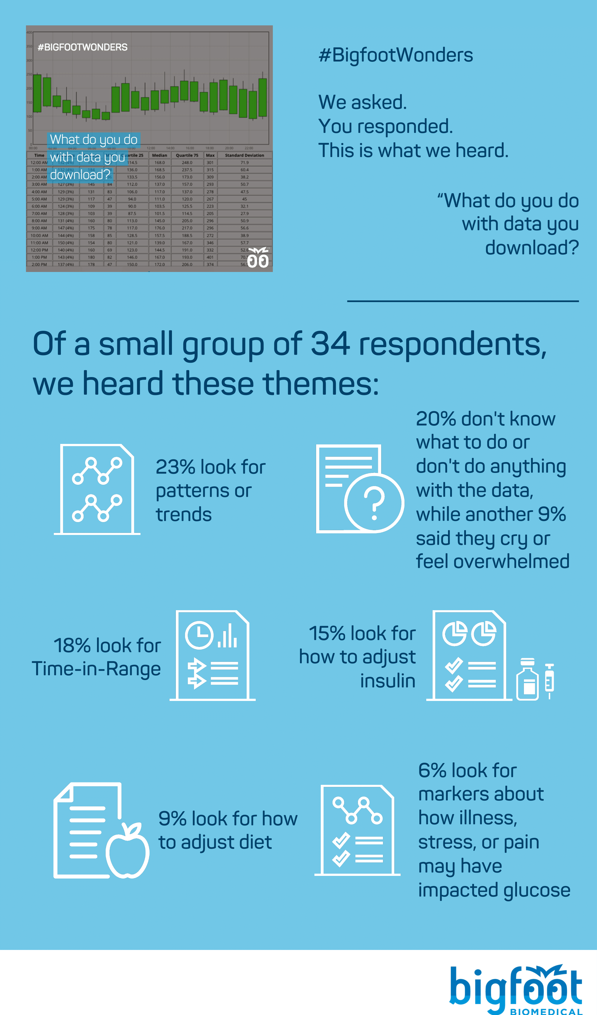 Of 34 respondents, 23% of people said they look for patterns or trends 20% said they don't know what to do with the data or don't do anything with the data, with an additional 9% saying they cry or feel overwhelmed when looking at their data, 18% said they're looking for Time-in-Range information, 15% specifically mentioned using the data to adjust their insulin, 9% mentioned adjusting diet, 6% mentioned that they are looking for markers about how illness, stress, pain may have impacted glucose control