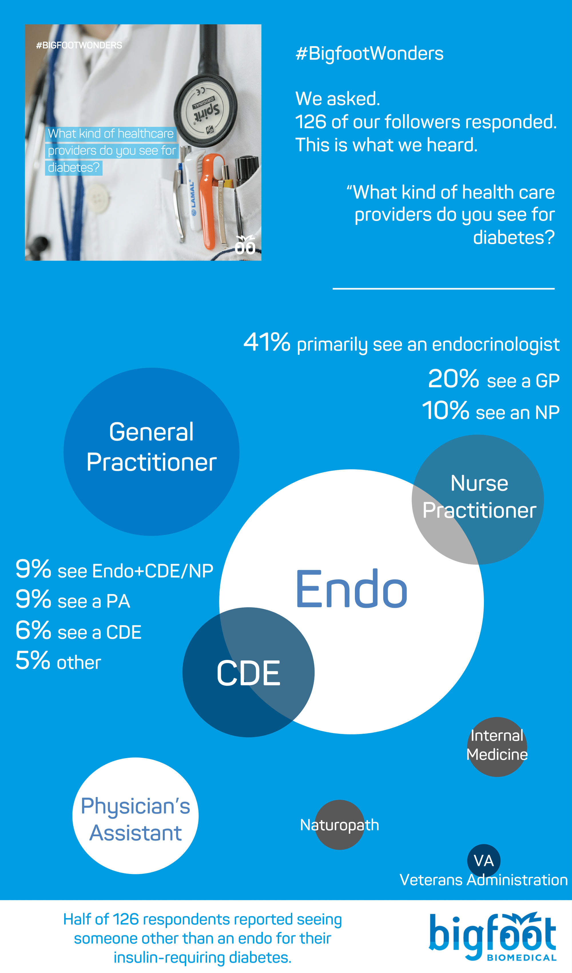 50% said that they see an endo, with 41% saying primarily endo, 6+% saying Endo+CDE, and 2+% saying Endo+NP. 20% of our respondents said they see a GP 10% said only NP 9% said PA 6% said only CDE 1 person mentioned the VA, 3 people mentioned internal medicine, 2 people mentioned that their naturopath writes their insulin Rx