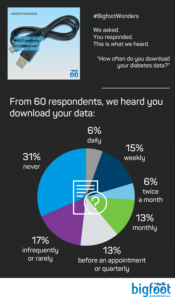 We learned that few people are regularly downloading their data, with 31% saying never, 17% saying infrequently, 13% saying quarterly, 13% monthly. On the more frequent end, we heard 6% twice a month, 15% weekly, and 6% daily.