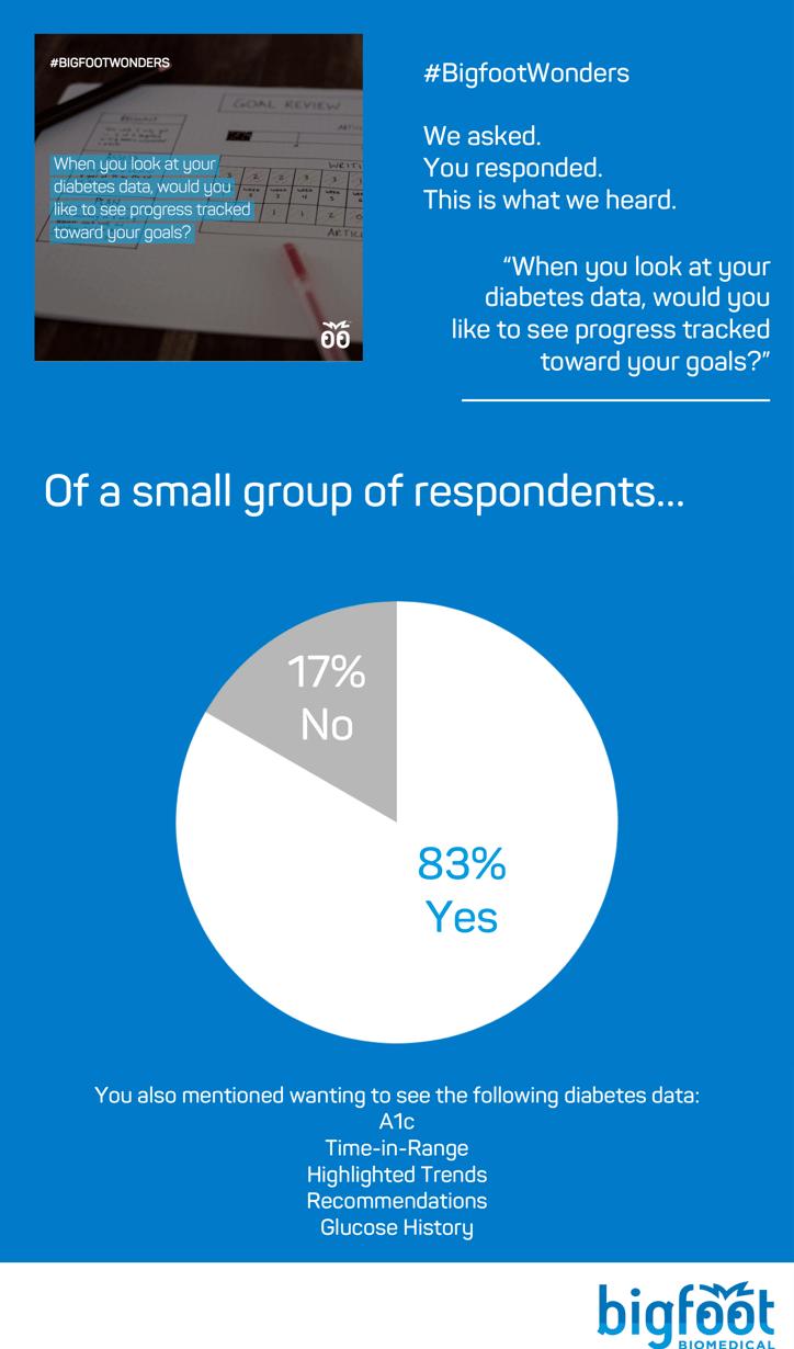 83% said yes, 17% said no.