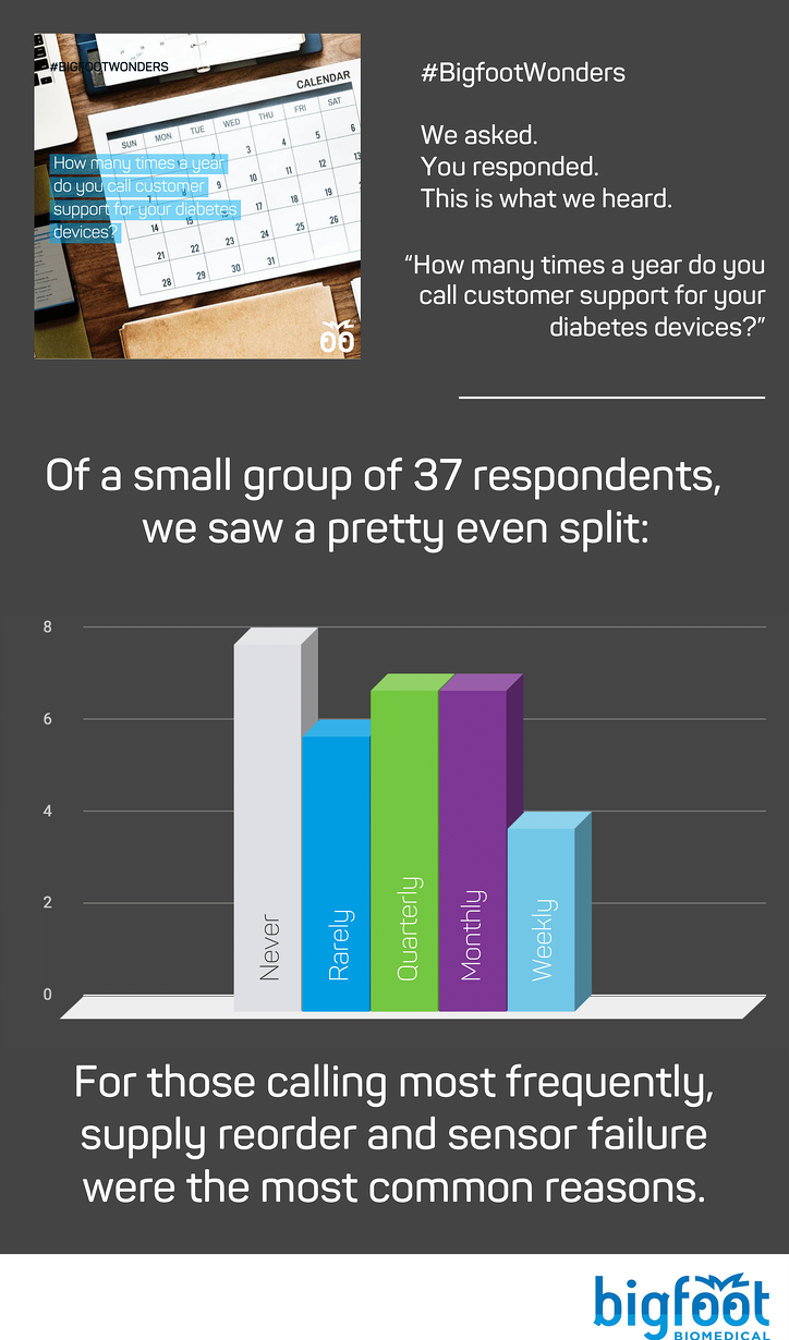 We heard wide variation in people's responses for how frequently they call Customer Support, with about the same number of people answering never, rarely, quarterly, and monthly. Fewer people are calling weekly.