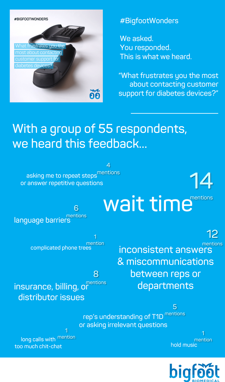 Among 55 respondents, we heard that wait time, inconsistent answers, miscommunications between reps or departments, and insurance, billing, or distributor issues were the biggest frustrations. After that were language barriers, representatives' understanding of diabetes, or being asked to repeat steps or answer repetitive questions.