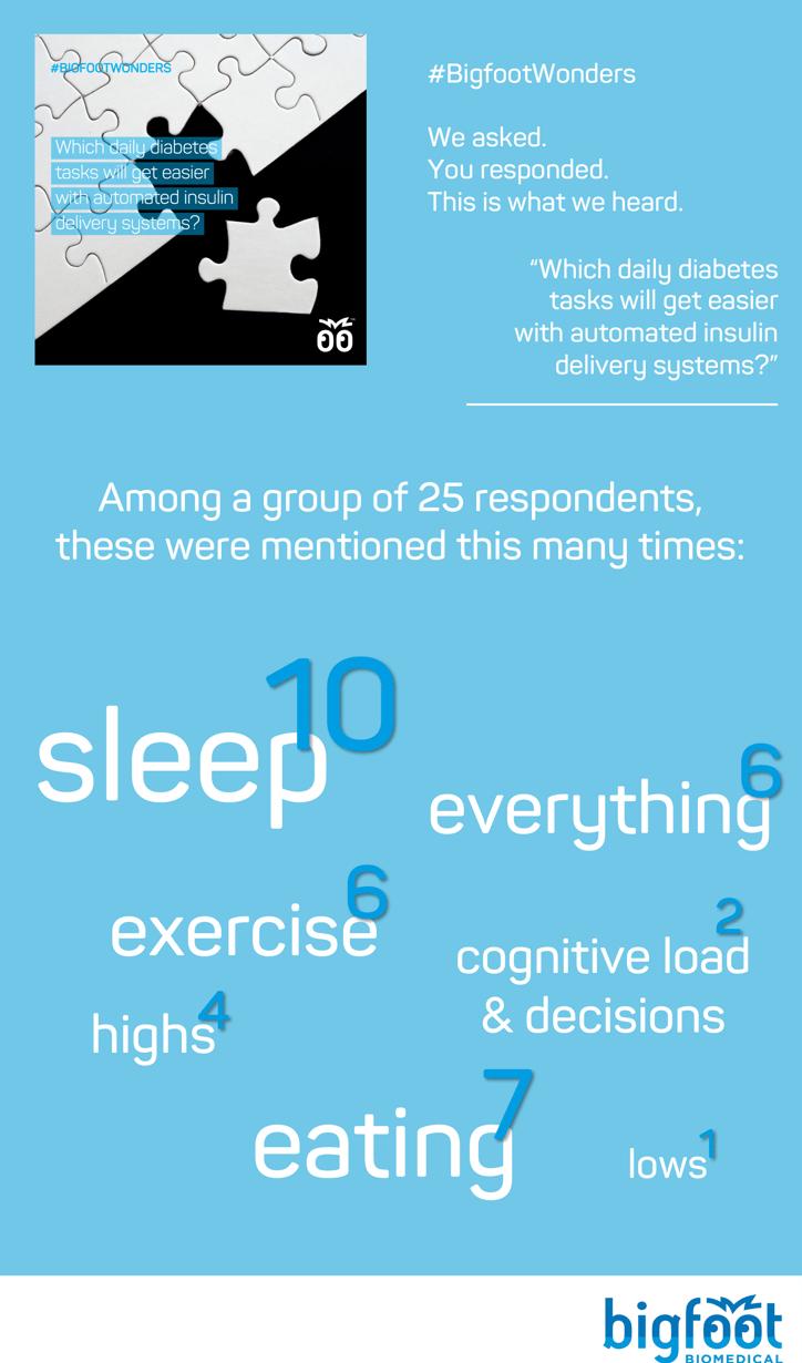 """10 said sleep, 7 said eating, 6 said """"everything"""", 6 said exercise, 4 said highs, 2 said cognitive load and decisions, 1 said lows"""