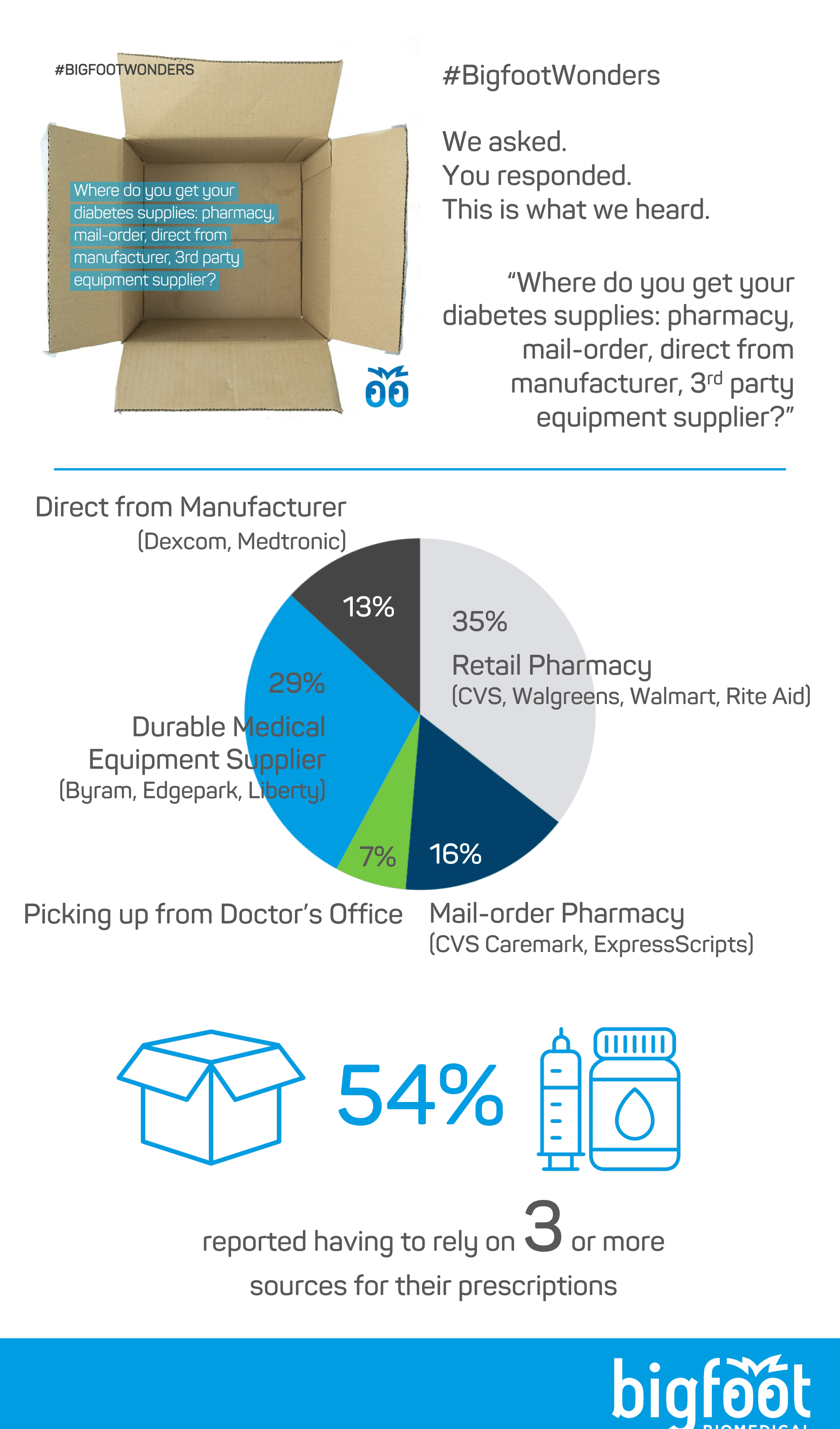 54% of respondents reported having to rely on 3 of more sources or vendors for their supplies, including retail pharmacy, mail order pharmacy, doctor's offices, durable medical equipment distributors, and durable medical equipment manufacturers.