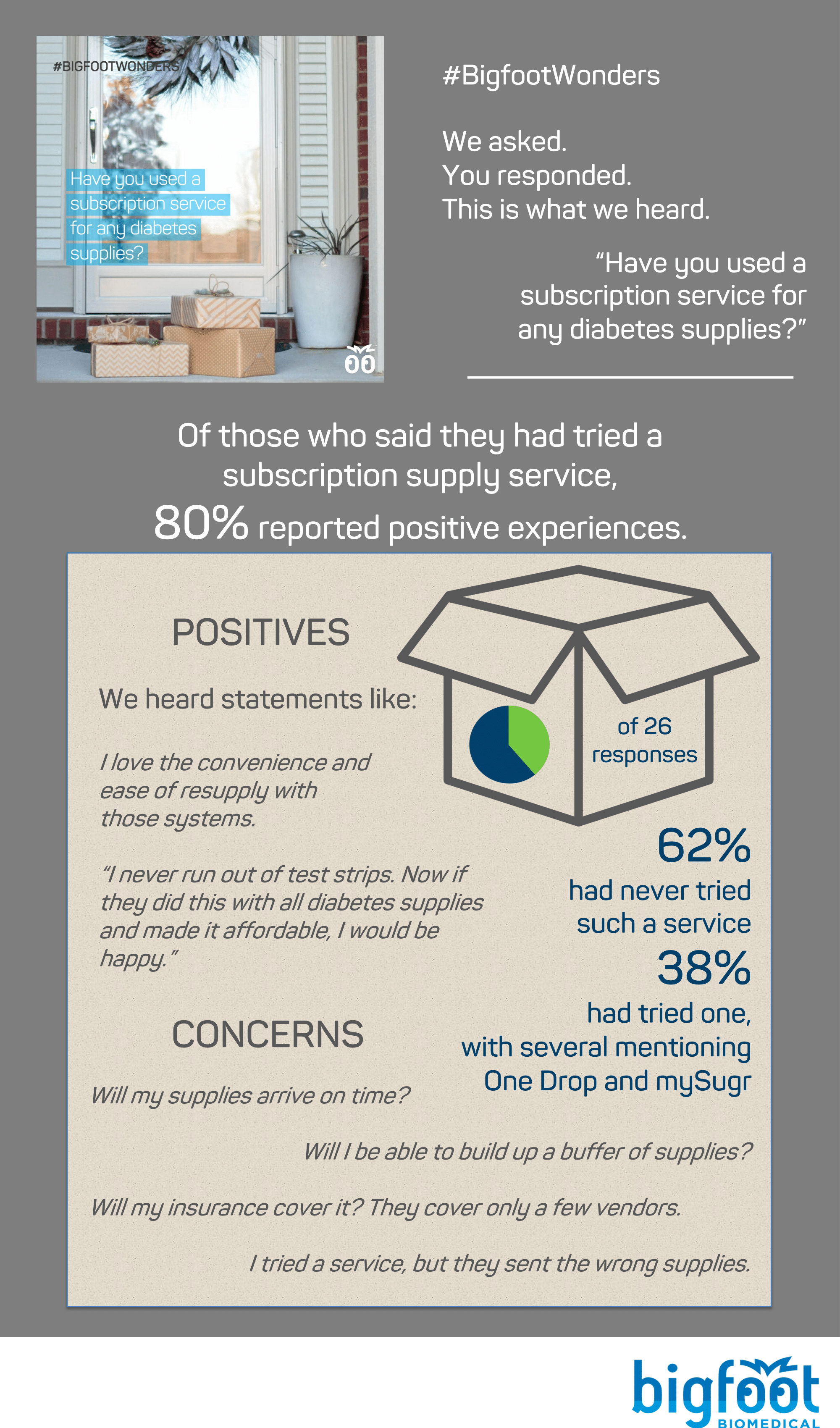 62% had not tried such a service, but of the 38% who had, 80% reported positive experiences.