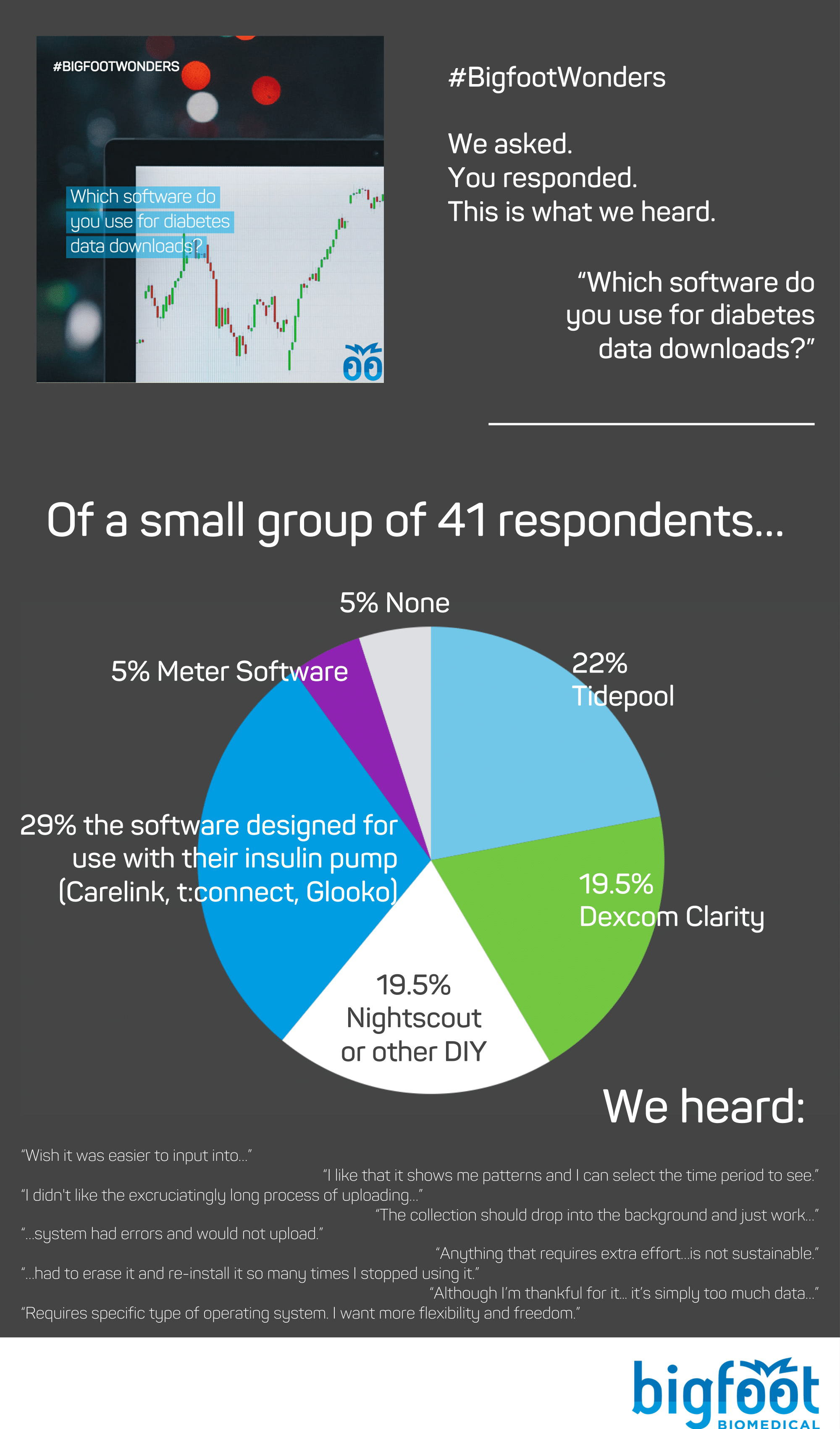 41 people responded. 29% of people use the software designed for use with their insulin pump. Tidepool took 22% of the comments, with DIY (Nightscout, SugarMate, xDrip) and Dexcom Clarity coming in right behind at 19.5% each.