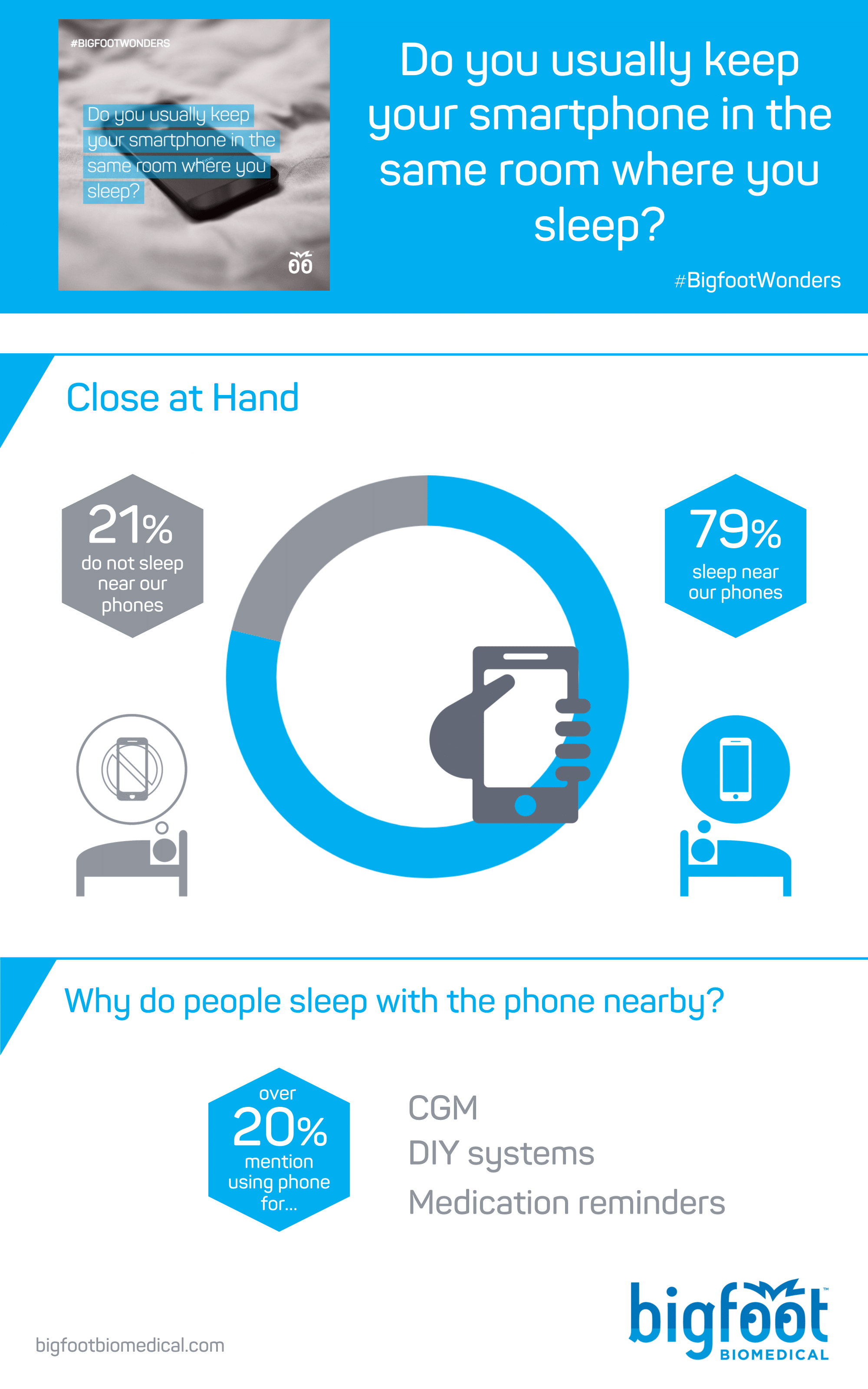 79% of people reported sleeping near their smartphones, while 21% reported having their smartphones in another room. Over 20% said that their smartphone was used for their CGM or DIY system.